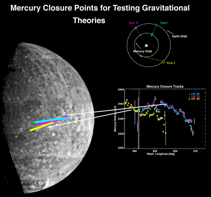 Mercury Closure